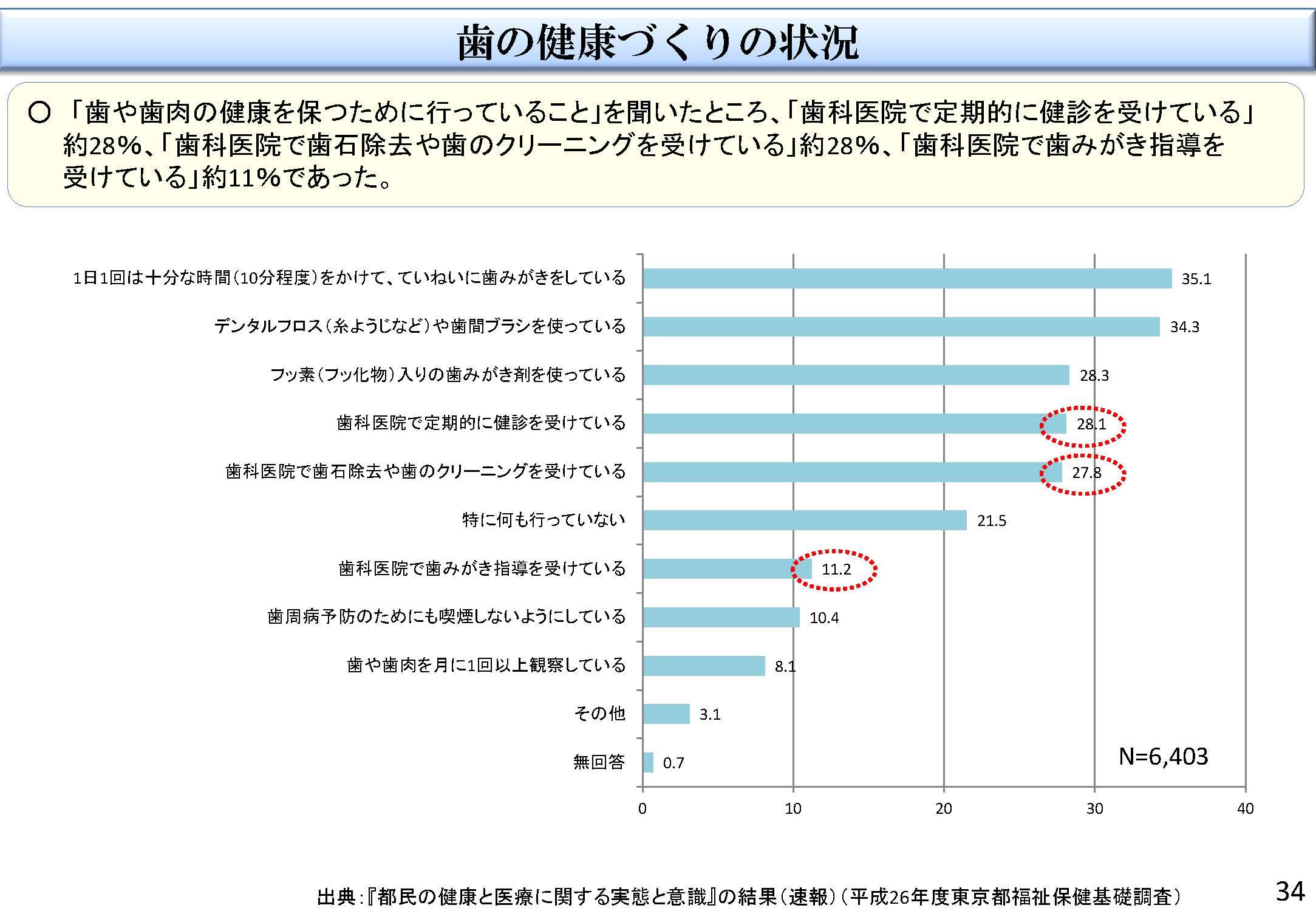 %e6%ad%af%e3%81%ae%e5%81%a5%e5%ba%b7%e3%81%a4%e3%82%99%e3%81%8f%e3%82%8a%e6%84%8f%e8%ad%98%e8%aa%bf%e6%9f%bb